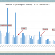 Page Views of ChemWiki for Summer 2015 organic chemistry 1 course at the University of Illinois Springfield